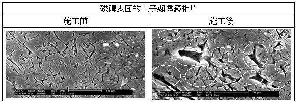 首页 > 防滑止滑   以溶剂在地表面形成止滑结构,形成杯形构造,让水